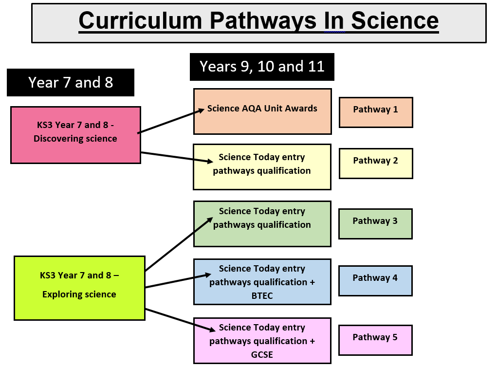 Science Pathways